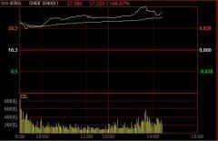 快讯:上交所国债逆回购利率飙涨 GC001最高至30.1%