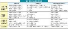 河南省取消186项省级证明 涉及劳动就业、教育医疗等