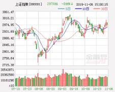 市场行情迎来关键时刻 大盘加速上涨还是冲高回落?
