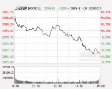 蓝筹股集体大爆发 震荡上行仍将持续