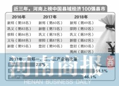 2018中国县域经济100强出炉 河南6县市上榜