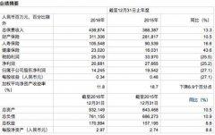 2016年中国人保集团净利润142.5亿 将深化一体化建设