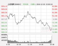 明日股市三大猜想及应对策略:3200点附近还会反复?