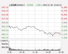 外媒:牛市来了!中国股市已经涨超20%