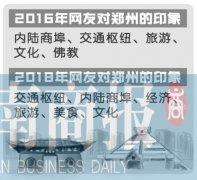 关于郑州楼市网友最关注啥 楼盘、新区、购房成上半年热词