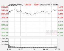 中航证券:赚钱效应淡化透漏什么信息