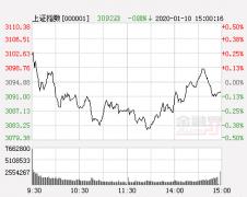 山东神光:午后指数恐将维持跌势 后市关注运输物流
