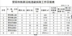 铁路沿线违法建筑拆除情况通报(四)