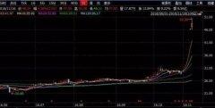 """上市公司利用""""股权转让""""市值管理? 花式涨停玩法惊人"""