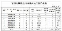 铁路沿线违法建筑拆除情况通报(三)