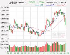 """沪指周线六连阳暗藏""""水分"""" 年末情结困扰短期市场"""