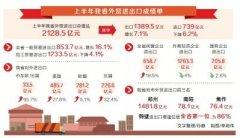 上半年河南外贸增速由负转正 进出口总值超2128亿元