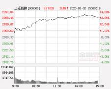 巨丰投顾午评:大金融集中爆发 沪指刷新反弹高点