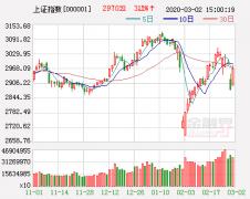 湘财证券策略周报:短期进入震荡整理阶段