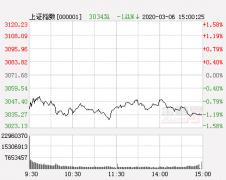 山东神光午评:权重拉伸指数上涨 后市关注保险板