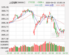 A股估值仍有吸引力 市场或将继续活跃