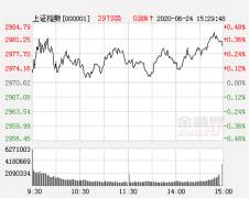 科德投资:寻找滞涨蓝筹股