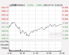 技术指标进入日线高位 市场急跌还会再度出现