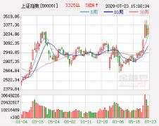 股市万花筒:一类股悄然逼近历史新高 松芝股份现神回复