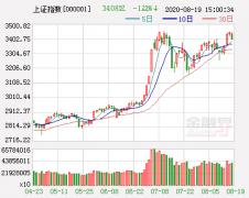 中方信富:大盘冲高震荡 创业板弱势未改