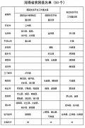 """新县、沈丘、新蔡摘下""""贫困帽"""" 河南已有6个县脱贫"""