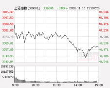 中航证券:创业板逆势崛起引发格局逆转
