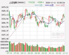 下周市场阴霾重重 市场仍存调整需求