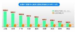 """""""国家中心城市""""中郑州GDP总量第八 增速第一"""