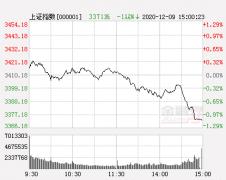 市场强势表现仍存一弱势迹象 紧跟主力盯住两类股
