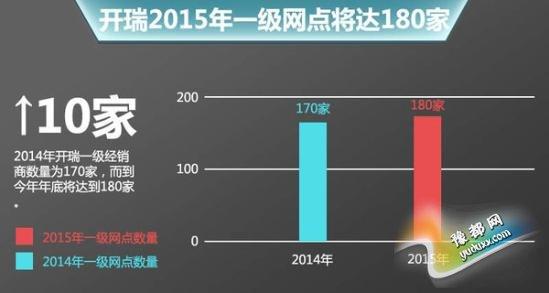葡京娱乐:开瑞今年规划销量倍增_一级网点达180家