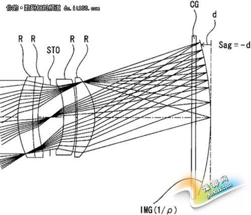 索尼曲面传感器用35mm大光圈镜头专利
