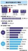 A股连续五周新开户超百万 约1亿中国人是股民